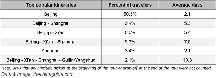 Most popular itineraries and average length of visit