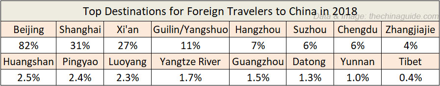 Top Destinations for Foreign Travelers to China in 2018