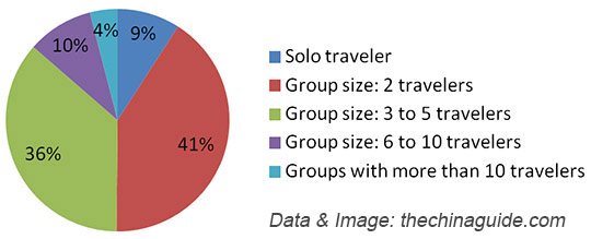 Distribution of Group Size