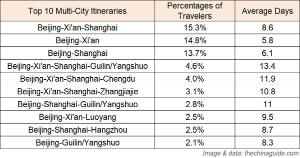Top 10 Multi-City China Tours and Average Trip Length