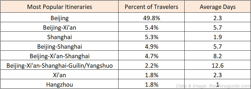 Most Popular Itineraries and Average Trip Length